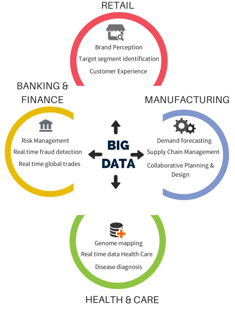 Industries using Big Data