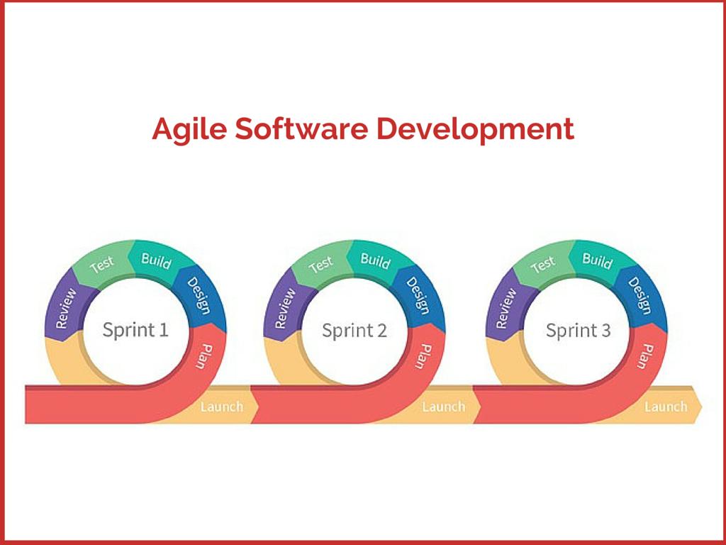 Agile blog image 3
