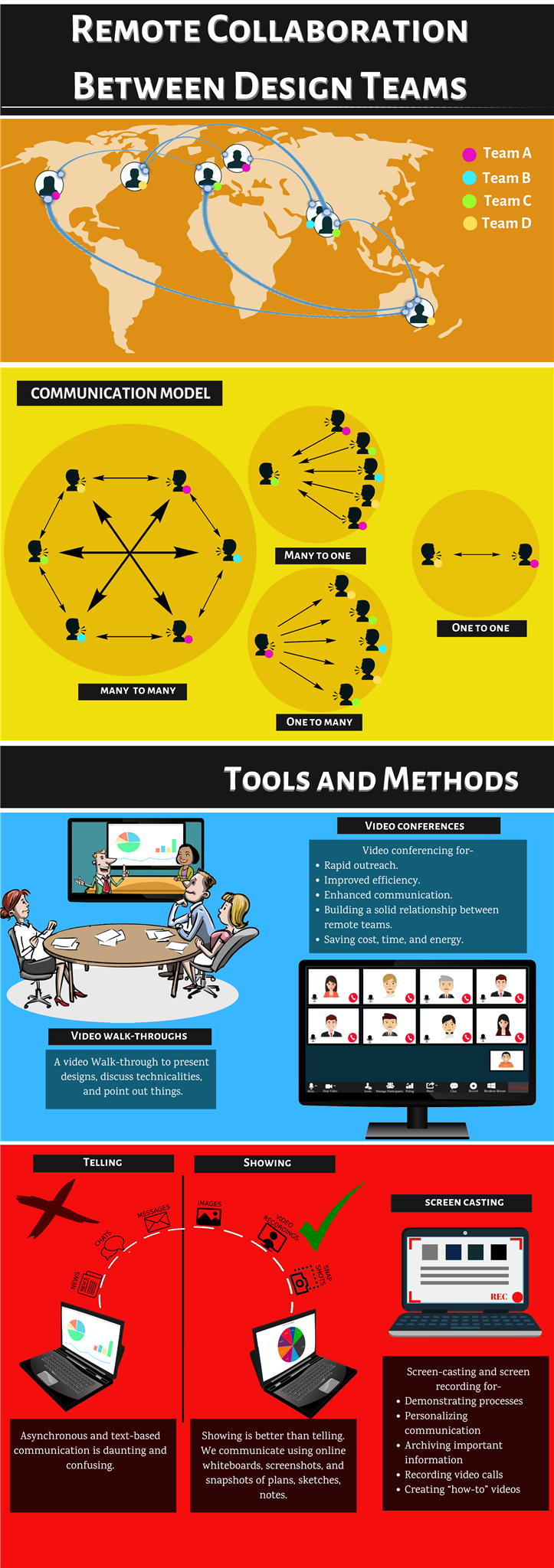 Remote Collaboration between Design Teams Infographic