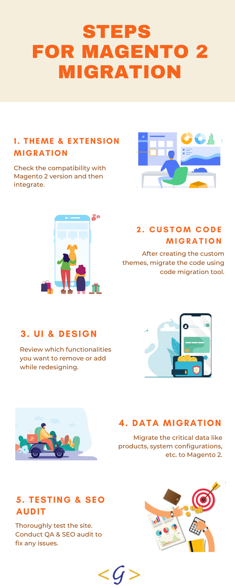 Infographic image showing steps of migration for Magento CMS