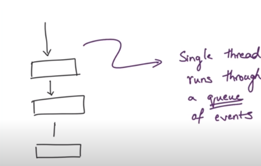 Drawing of single threaded task queuing