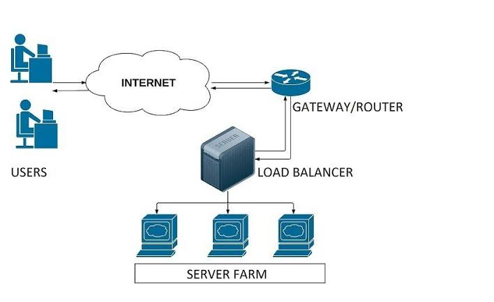 a diagram of load balancers in cloud